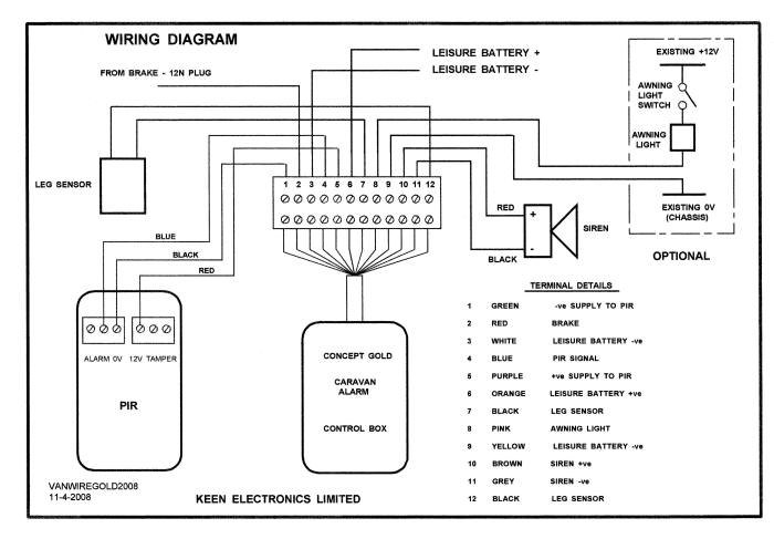 Caravan Wiring Diagram: Concept Gold Installation,Design
